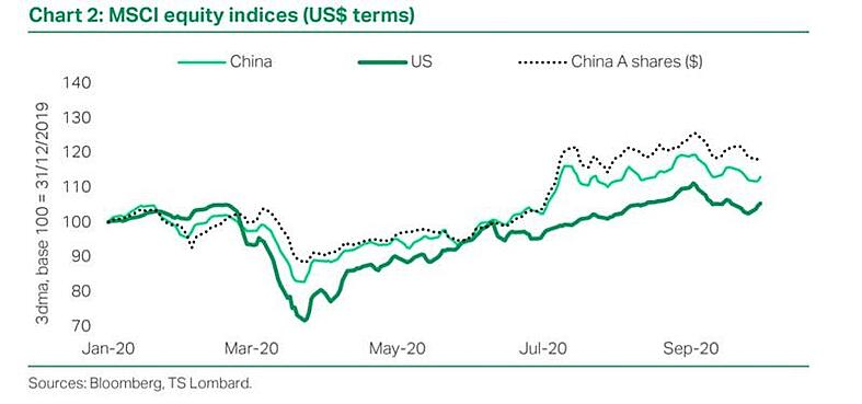 China outperformance to continue