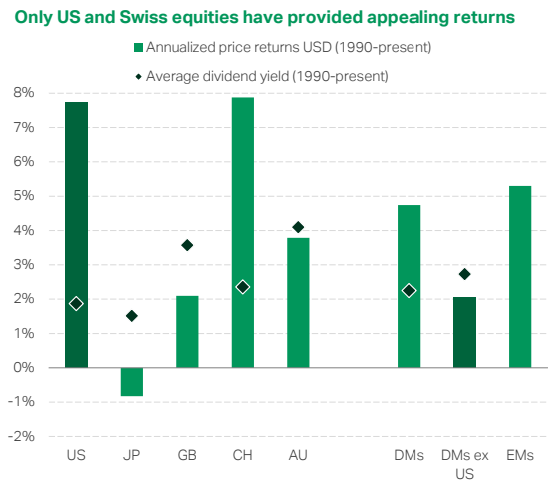 Only US and Swiss equities have provided appealing returns in the last 30 years