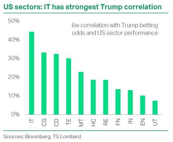 US sectors: IT has strongest Trump correlation