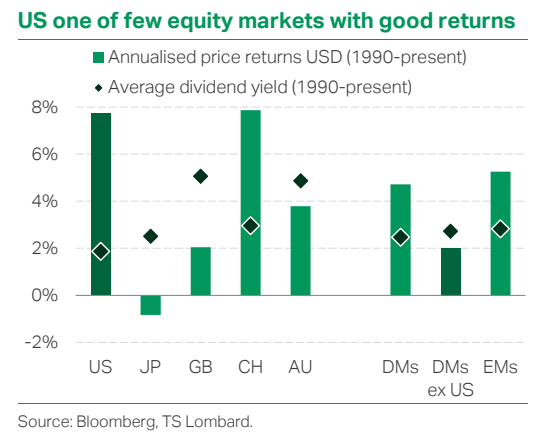 US one of few equity markets with good returns