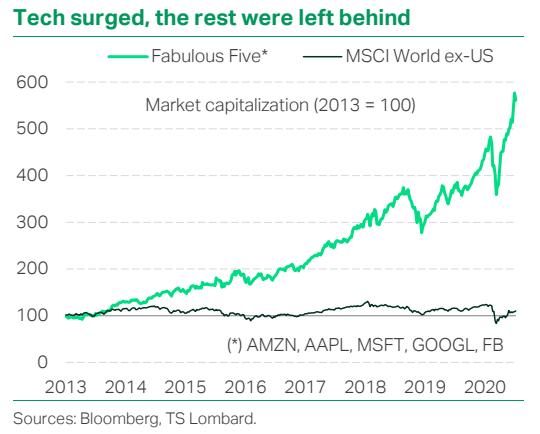 Tech surged, the rest were left behind