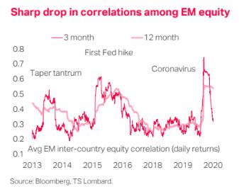 Sharp drop in correlations among EM equity