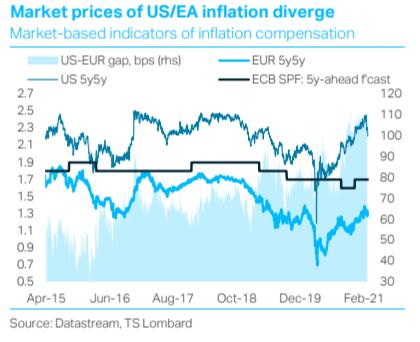 ECB Yield Curve Control?