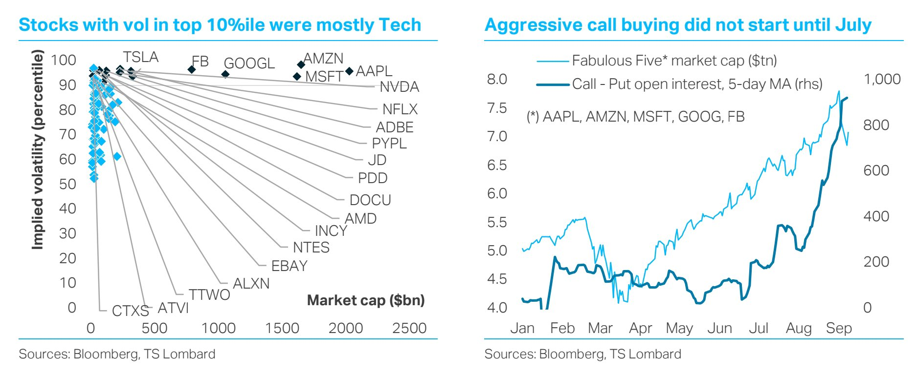 Tech selloff may soon be over – but for how long?