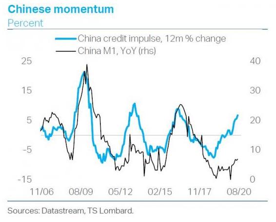 World Trade momentum