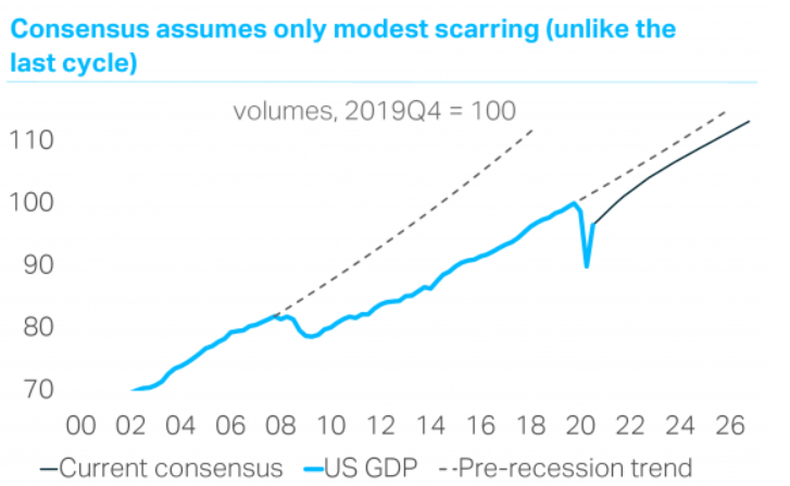 Double-Dip Recession on the way?