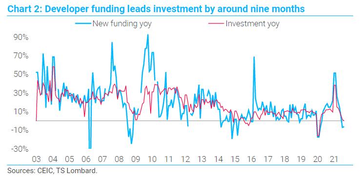 Evergrande China growth contagion