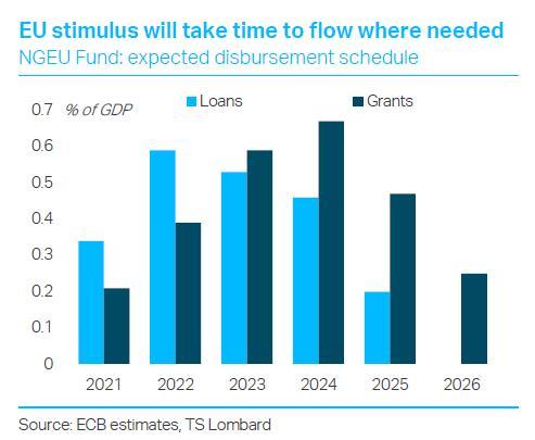 EU stimulus will take time to flow where needed