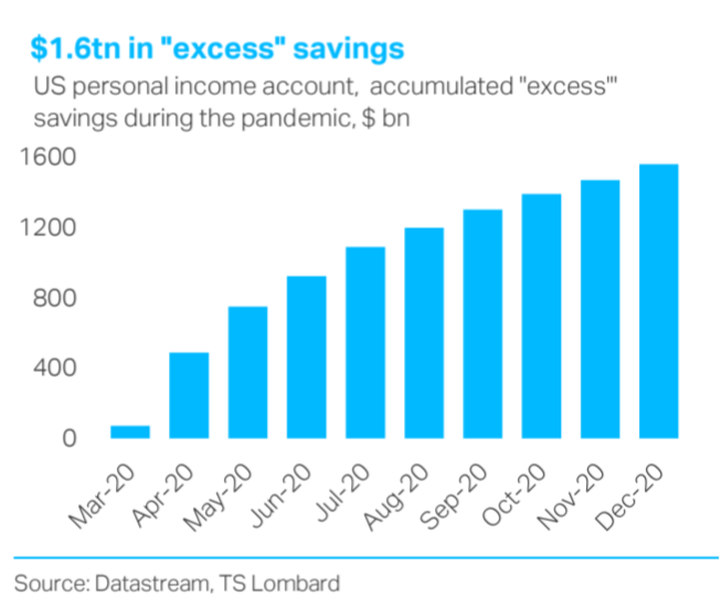 """Households $1.6tn in """"excess"""" savings, inflation to take off?"""