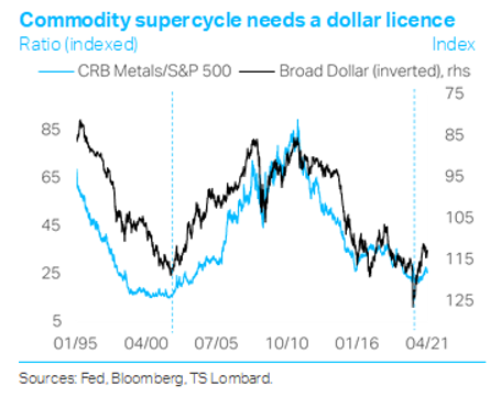 Commodity bull moving into mid-cycle