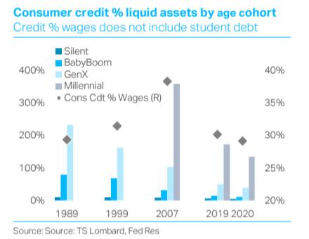 Do consumers ever borrow again?