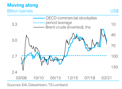 Oil: new playbook, same old cycle