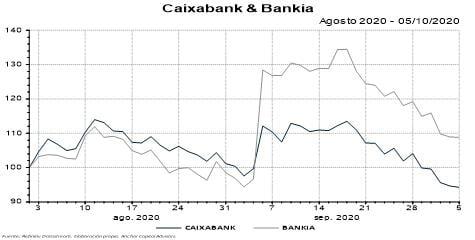 CaixaBank y Bankia: mirando más allá de la fusión