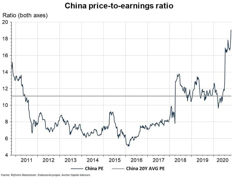 ¿Es China oportunidad de inversión en la era post-COVID?