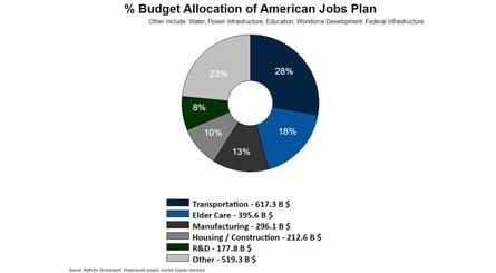 Biden y su plan económico: ¿un equilibrio complicado?