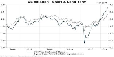 Inflación.. ¿Hay motivos para preocuparse?
