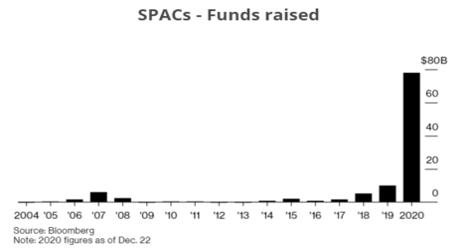 SPACs - ¿Han llegado para quedarse?