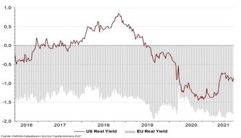 Dólar o Euro, esa es la cuestión..