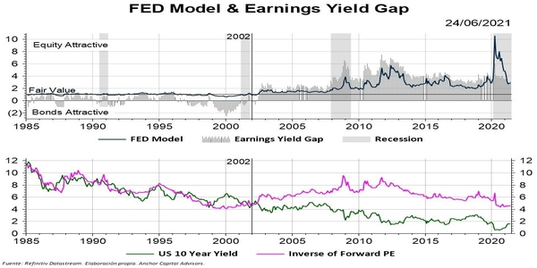 S&P 500 - Està sobrevalorat?