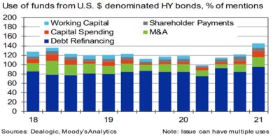 High Yield - Pateando el problema hacia adelante