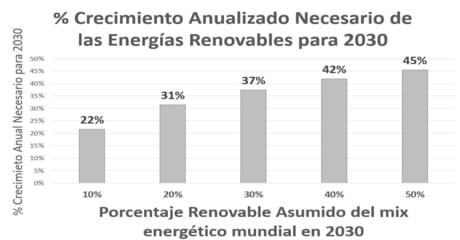 Energías Renovables: ¿valoracionesjustificadas?