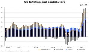 ¿Qué nos dicen los salarios sobre la inflación?