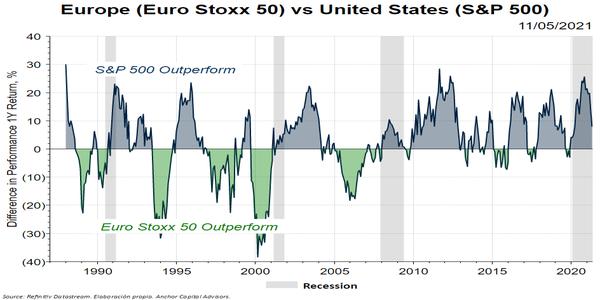 ¿Ha llegado el momento de la renta variable europea?