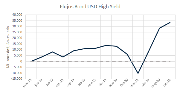 Money flows to High Yield