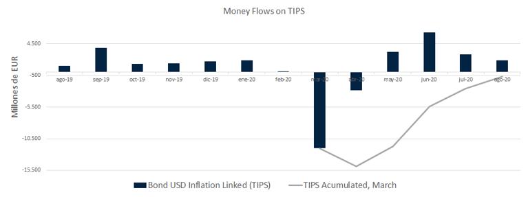 El Fantasma de la Inflació