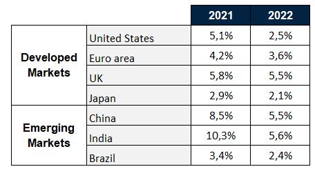 2021: El año del crecimiento. ¿Y después?