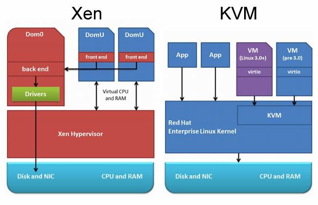Xen vs KVM virtualization