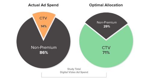 Update: Connected TV (CTV) and Premium Online Video are #1 in ROAS