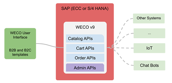 WECO v9 - What is new in the Next Generation of SAP eCommerce - Part 1