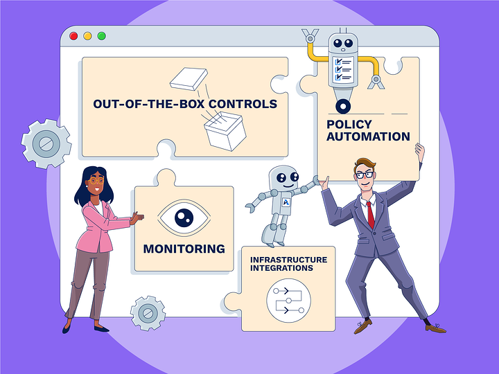 The four functions of security and compliance software