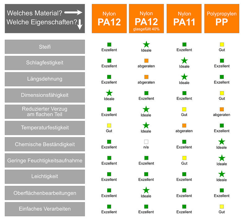 Comparison chart HP MJF materials DE