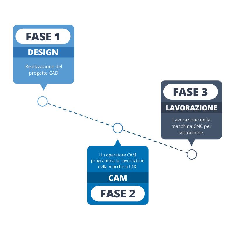 FASE 1 (2)