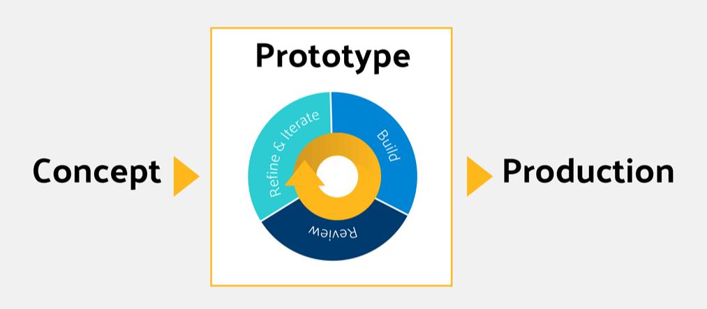 ciclo sviluppo e prototipazione