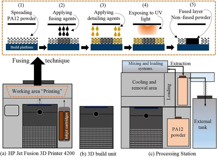 Schematic-of-Multi-Jet-Fusion-MJF-process-a-HP-3D-4200-printer-showing-fusing