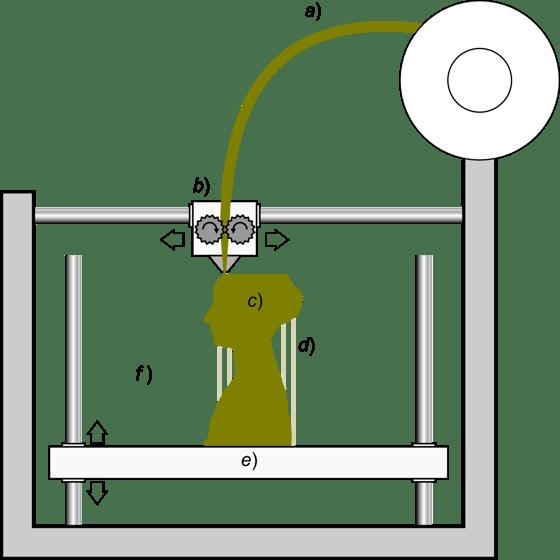 Schematic_representation_of_Fused_Filament_Fabrication_01