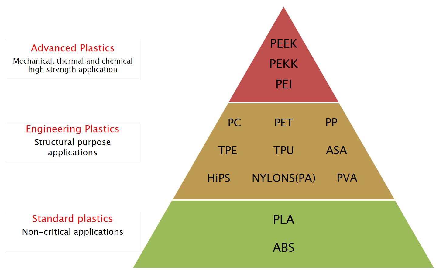 FDM 3D Printing Materials Comparison