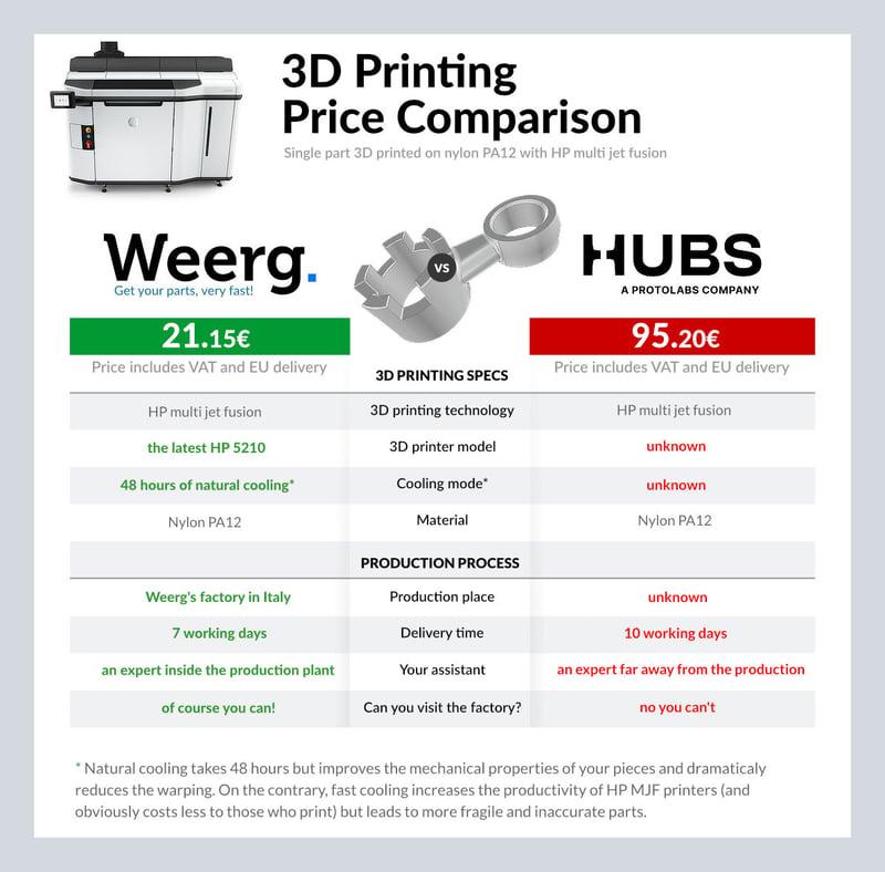 price comparaison 3D printing ENG_EU