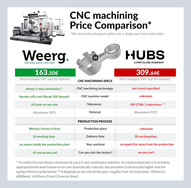 price comparaison CNC machining ENG_EU