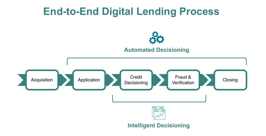 End-to-End Digital Lending