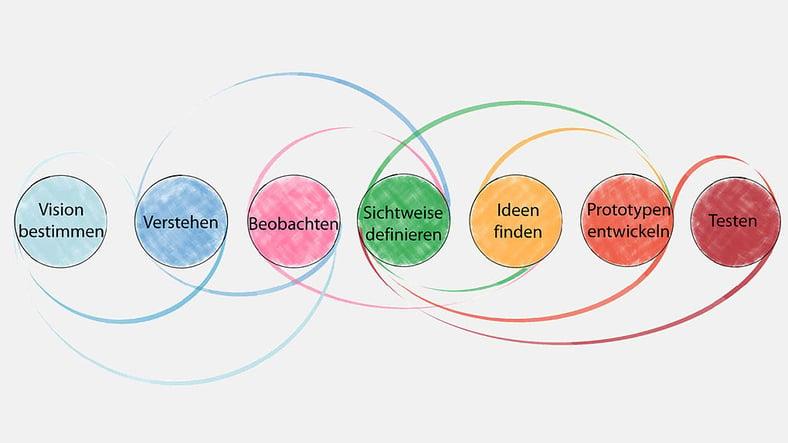 """""""Auf das Mindset kommt es an! Design Thinking für industrienahe Dienstleistungen analog oder digital"""""""