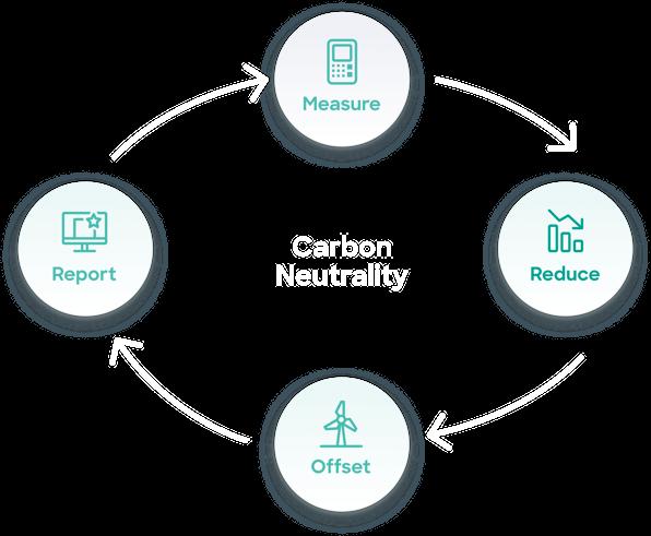 Carbon Neutral Flow