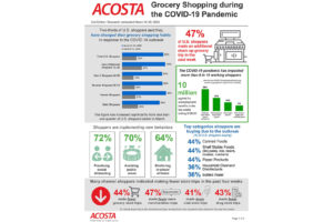How Shopper Behavior Has Changed During COVID-19