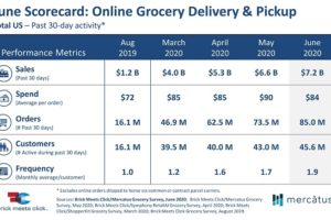 Online Grocery Sales Dip for First Time Since COVID-19