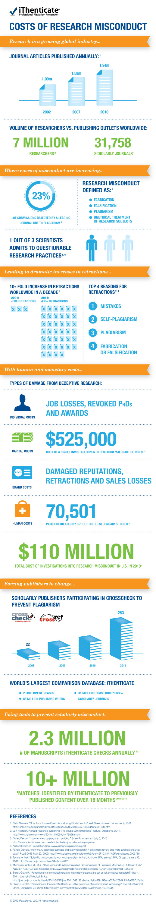 Research Misconduct Infographic