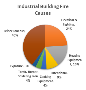 Industrial Building Fire Causes