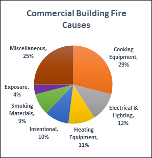 Commercial Building Fire Causes